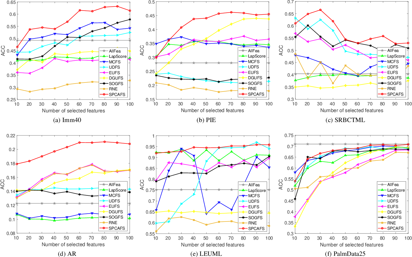 Figure 2 for Sparse PCA via $l_{2,p}$-Norm Regularization for Unsupervised Feature Selection