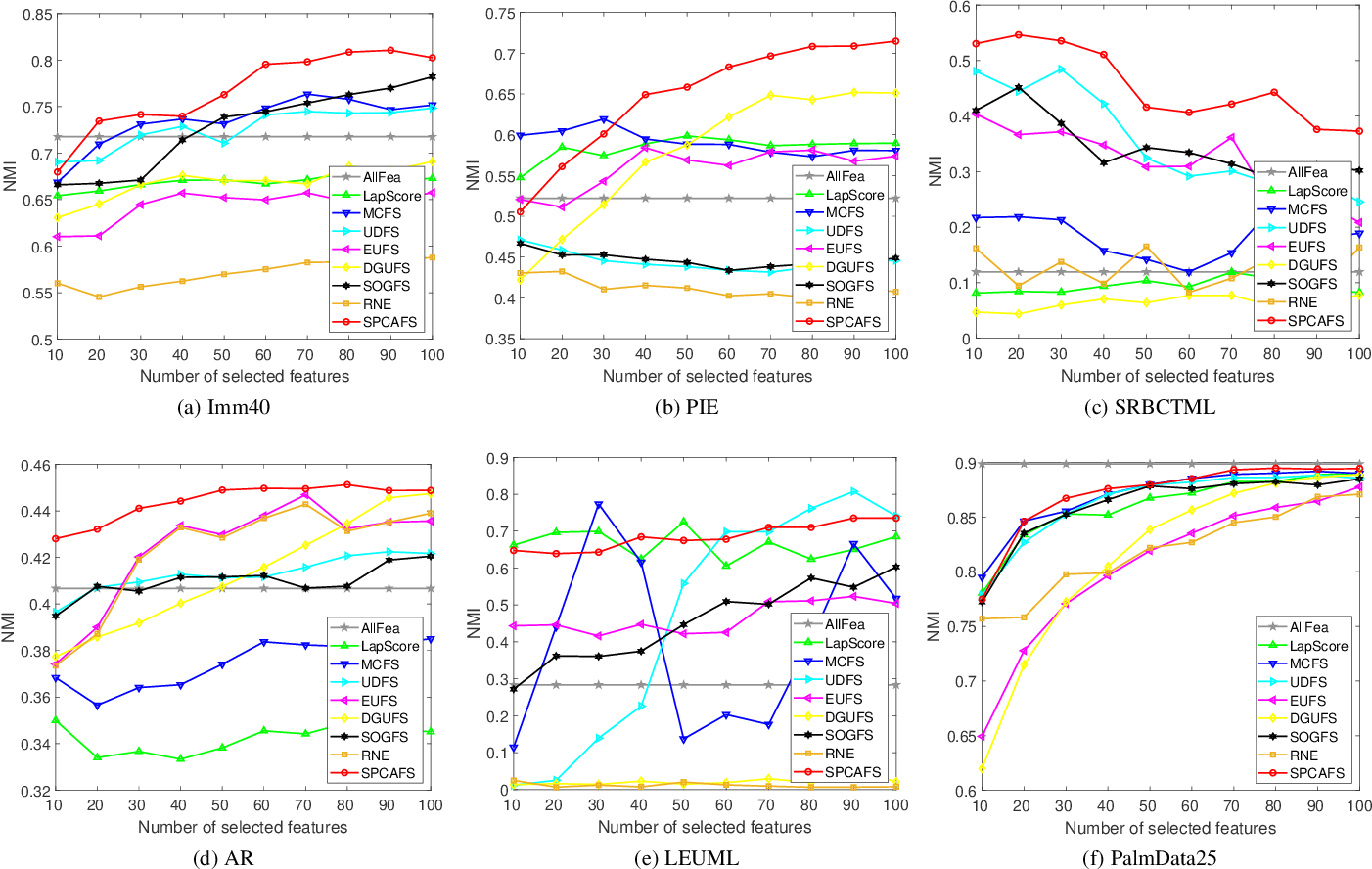 Figure 4 for Sparse PCA via $l_{2,p}$-Norm Regularization for Unsupervised Feature Selection