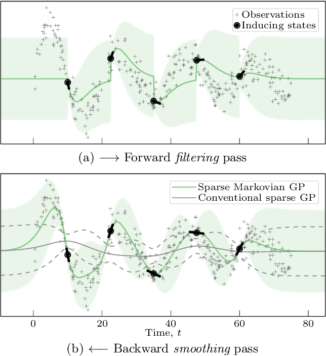 Figure 1 for Sparse Algorithms for Markovian Gaussian Processes