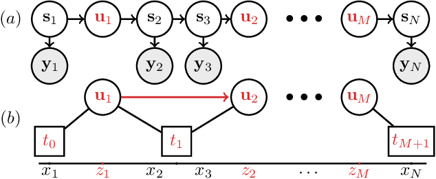 Figure 3 for Sparse Algorithms for Markovian Gaussian Processes