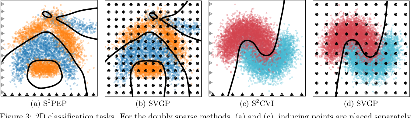 Figure 4 for Sparse Algorithms for Markovian Gaussian Processes