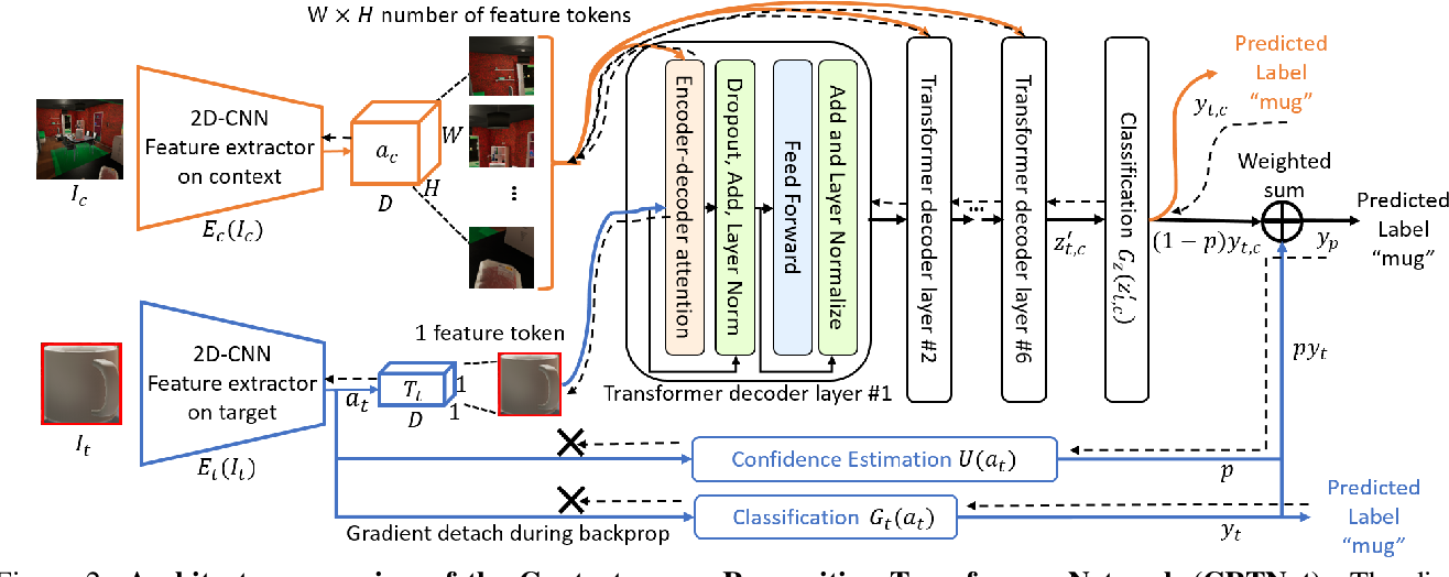 Figure 2 for When Pigs Fly: Contextual Reasoning in Synthetic and Natural Scenes