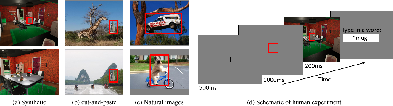 Figure 4 for When Pigs Fly: Contextual Reasoning in Synthetic and Natural Scenes