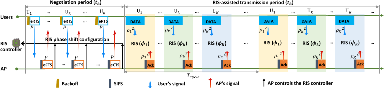 Figure 4 for Reconfigurable Intelligent Surface-Assisted MAC for Wireless Networks: Protocol Design, Analysis, and Optimization