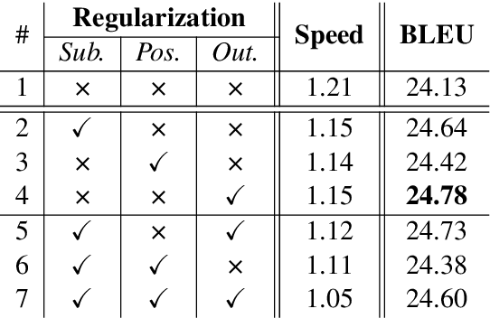 Figure 1 for Multi-Head Attention with Disagreement Regularization