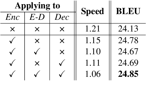 Figure 2 for Multi-Head Attention with Disagreement Regularization