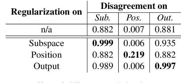 Figure 4 for Multi-Head Attention with Disagreement Regularization