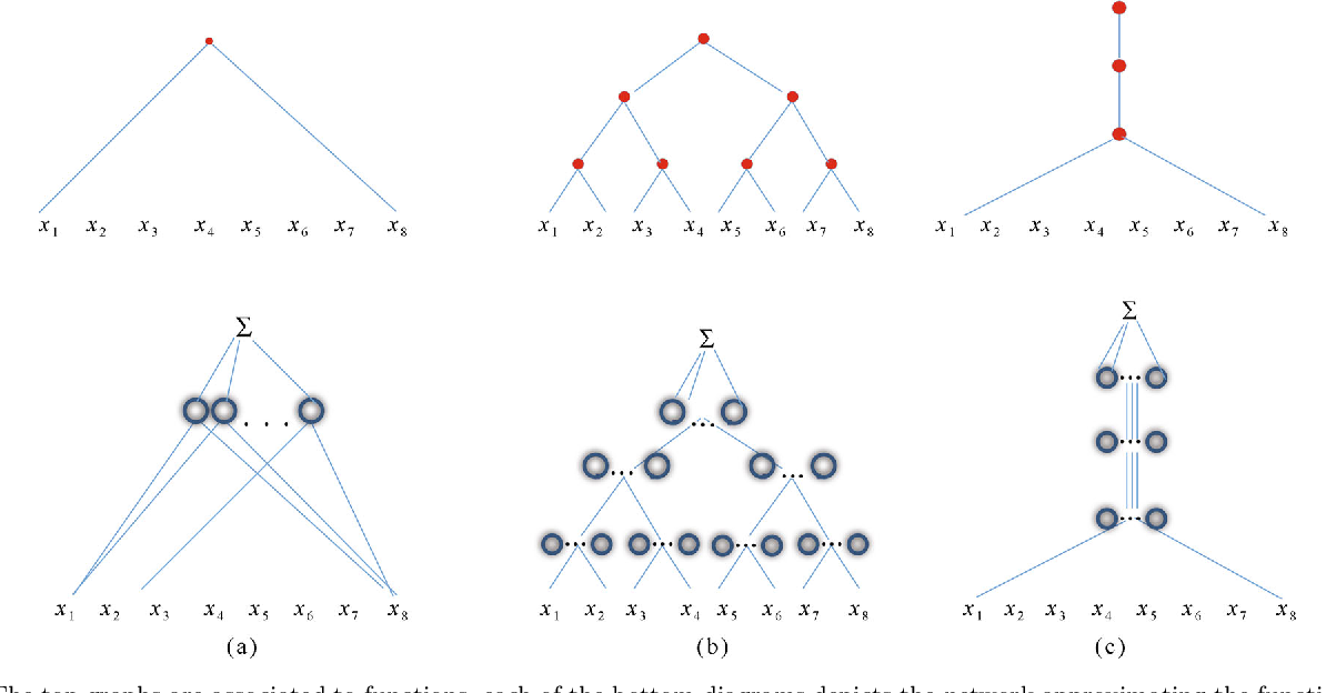Figure 1 for Why and When Can Deep -- but Not Shallow -- Networks Avoid the Curse of Dimensionality: a Review
