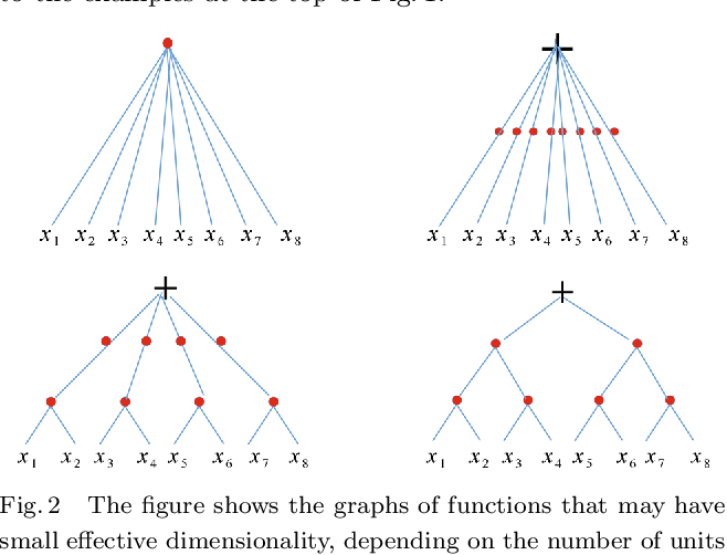 Figure 2 for Why and When Can Deep -- but Not Shallow -- Networks Avoid the Curse of Dimensionality: a Review
