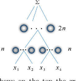 Figure 3 for Why and When Can Deep -- but Not Shallow -- Networks Avoid the Curse of Dimensionality: a Review
