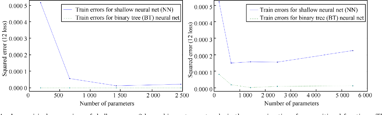 Figure 4 for Why and When Can Deep -- but Not Shallow -- Networks Avoid the Curse of Dimensionality: a Review