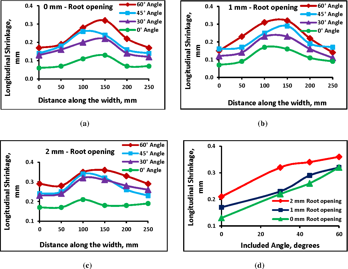 Effect Of Included Angle In V Groove Butt Joints On Shrinkages Arc Welding Process Diagram Figure 2