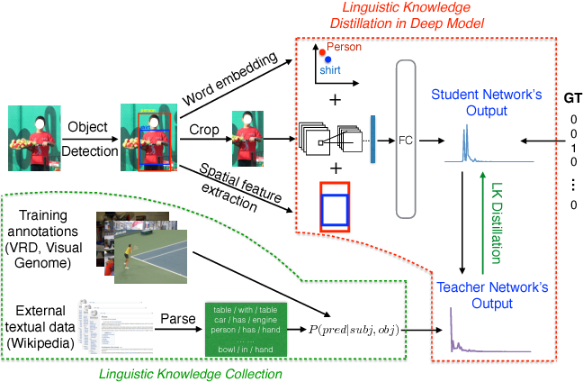 Figure 1 for Visual Relationship Detection with Internal and External Linguistic Knowledge Distillation