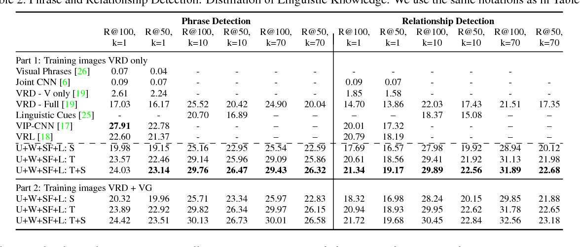 Figure 4 for Visual Relationship Detection with Internal and External Linguistic Knowledge Distillation