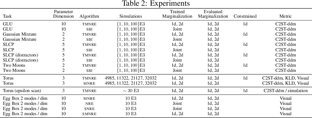 Figure 4 for Truncated Marginal Neural Ratio Estimation