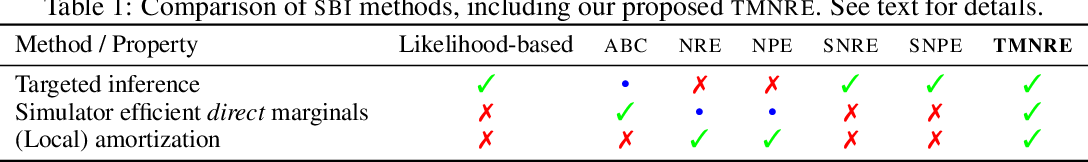 Figure 1 for Truncated Marginal Neural Ratio Estimation