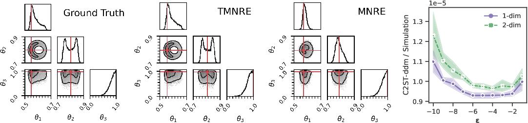 Figure 3 for Truncated Marginal Neural Ratio Estimation