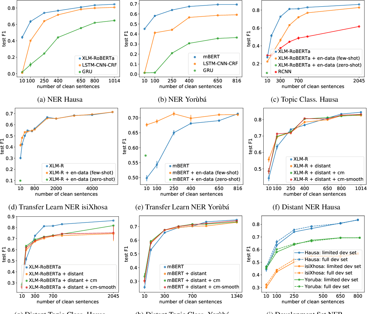 Figure 4 for Transfer Learning and Distant Supervision for Multilingual Transformer Models: A Study on African Languages