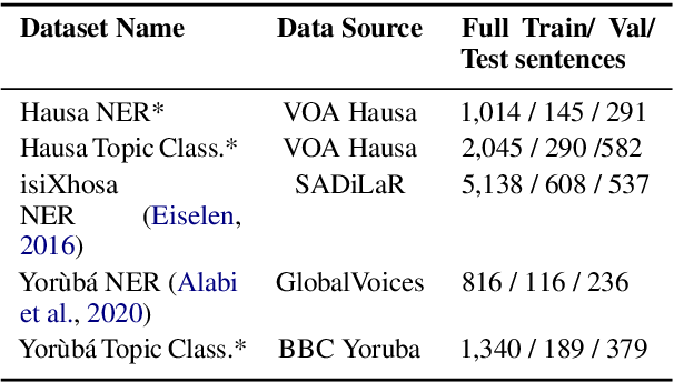 Figure 1 for Transfer Learning and Distant Supervision for Multilingual Transformer Models: A Study on African Languages