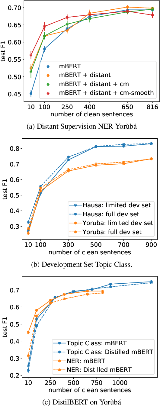 Figure 3 for Transfer Learning and Distant Supervision for Multilingual Transformer Models: A Study on African Languages