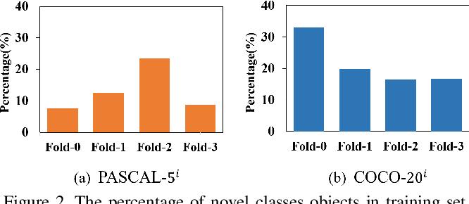 Figure 3 for SCNet: Enhancing Few-Shot Semantic Segmentation by Self-Contrastive Background Prototypes