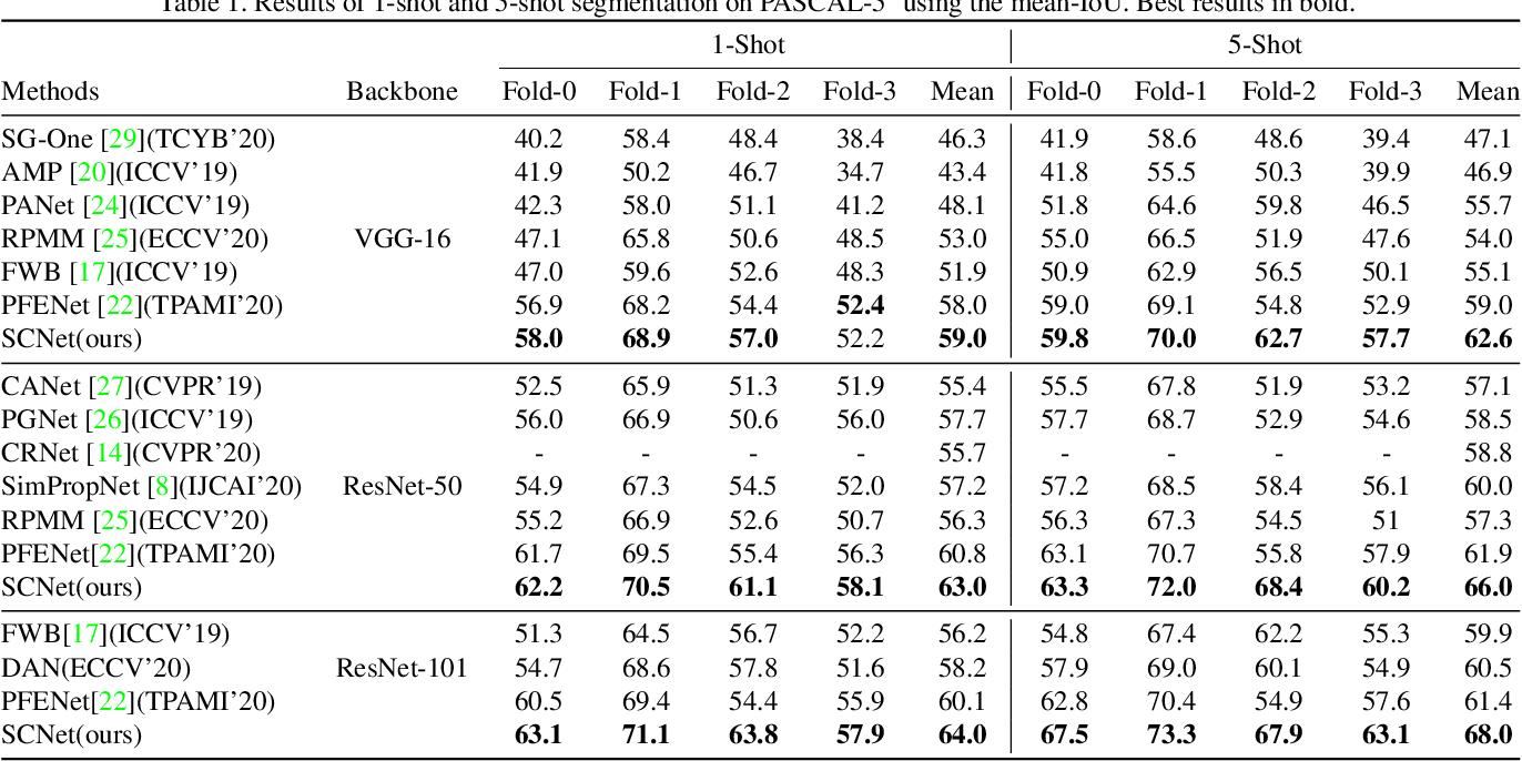 Figure 2 for SCNet: Enhancing Few-Shot Semantic Segmentation by Self-Contrastive Background Prototypes