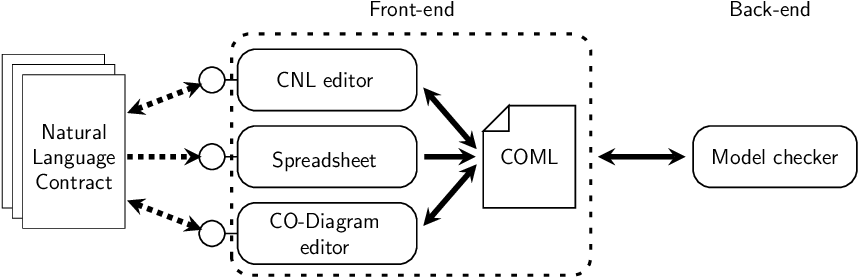 Figure 1 for A CNL for Contract-Oriented Diagrams