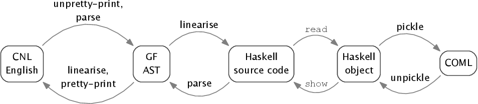 Figure 2 for A CNL for Contract-Oriented Diagrams
