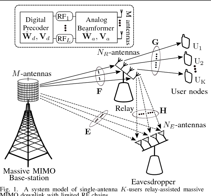 Figure 1 From Secrecy Rates Of Relay Assisted Massive Mimo Downlink