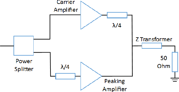 Figure 1 from Simulated design methodology for an 80-meter Doherty