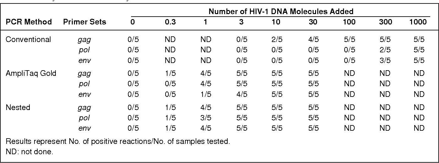 Table 2. Sensitivity of PCR in Crude Cell Lysates