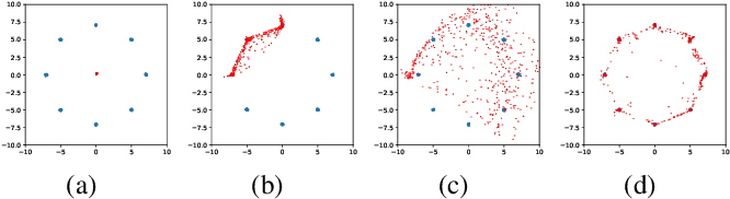 Figure 3 for Alleviation for Gradient Exploding in GANs: Fake Can Be Real