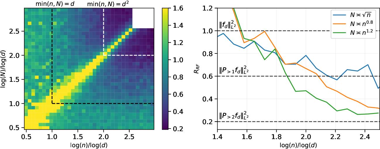 Figure 1 for Generalization error of random features and kernel methods: hypercontractivity and kernel matrix concentration