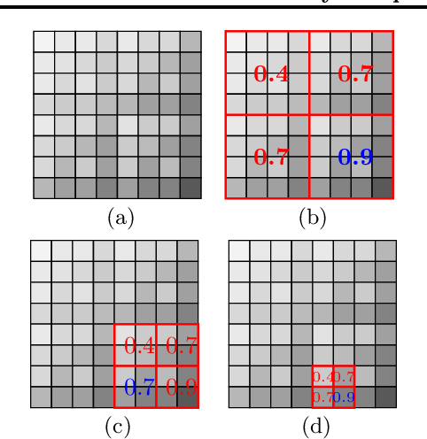 Figure 1 for Efficiently Sampling Multiplicative Attribute Graphs Using a Ball-Dropping Process