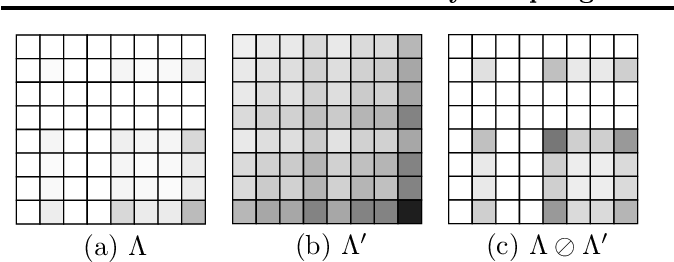 Figure 2 for Efficiently Sampling Multiplicative Attribute Graphs Using a Ball-Dropping Process