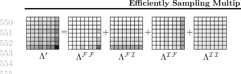 Figure 3 for Efficiently Sampling Multiplicative Attribute Graphs Using a Ball-Dropping Process