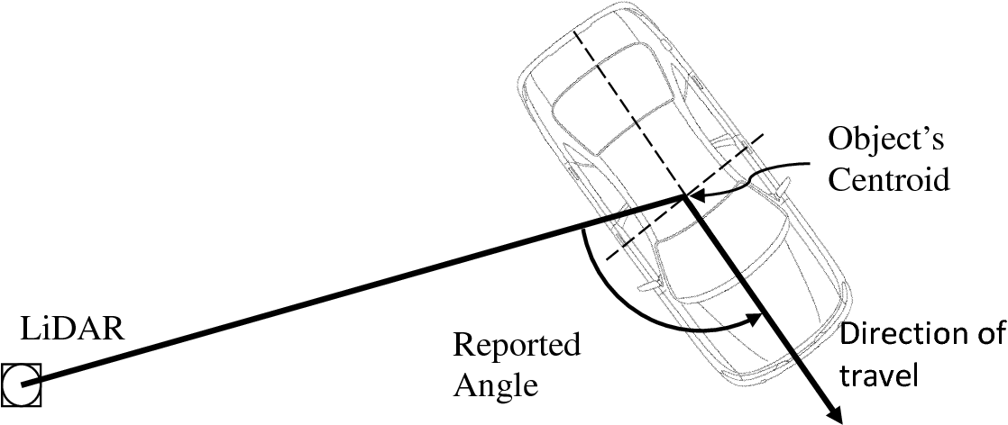 Guaranteed Lidar Aided Multi Object Tracking At Road Intersections