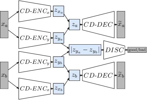 Figure 2 for VAE-CE: Visual Contrastive Explanation using Disentangled VAEs