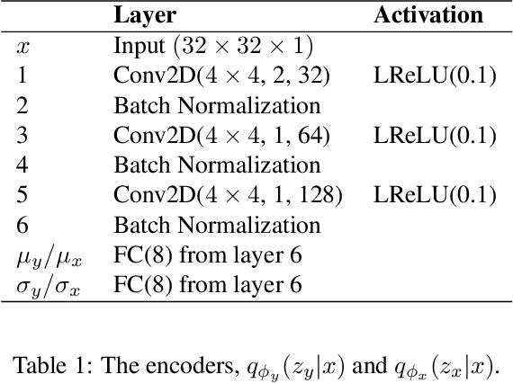 Figure 3 for VAE-CE: Visual Contrastive Explanation using Disentangled VAEs