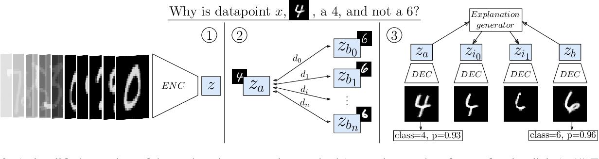 Figure 4 for VAE-CE: Visual Contrastive Explanation using Disentangled VAEs