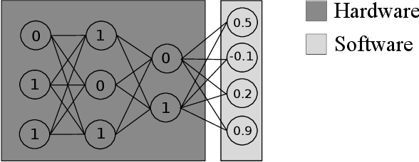 Figure 1 for Transfer Learning with Binary Neural Networks
