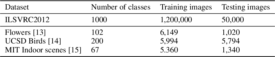 Figure 2 for Transfer Learning with Binary Neural Networks