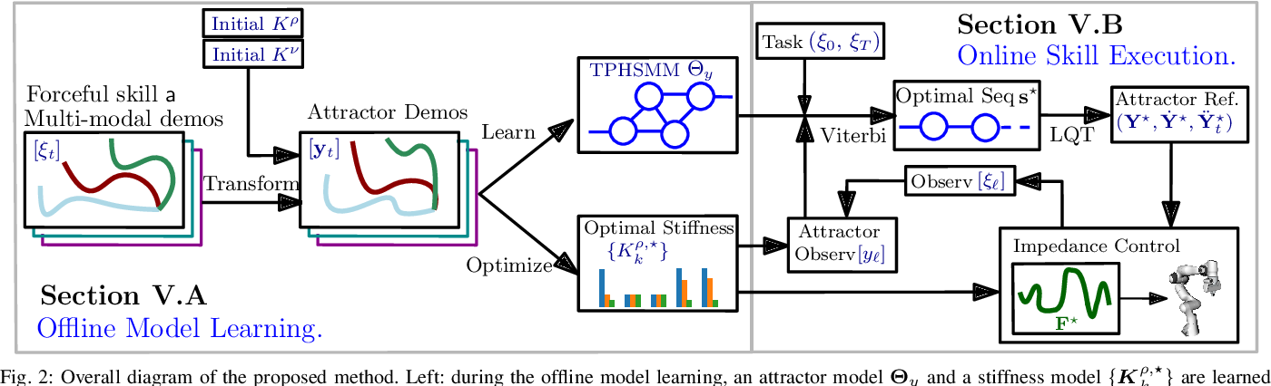 Figure 2 for Learning Forceful Manipulation Skills from Multi-modal Human Demonstrations