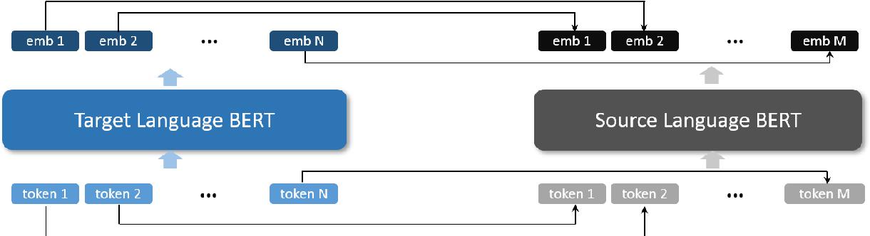 Figure 1 for Zero-Shot Cross-Lingual Dependency Parsing through Contextual Embedding Transformation