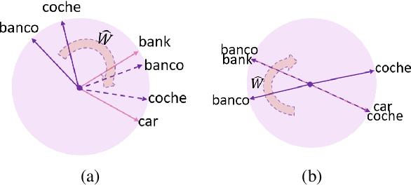 Figure 3 for Zero-Shot Cross-Lingual Dependency Parsing through Contextual Embedding Transformation