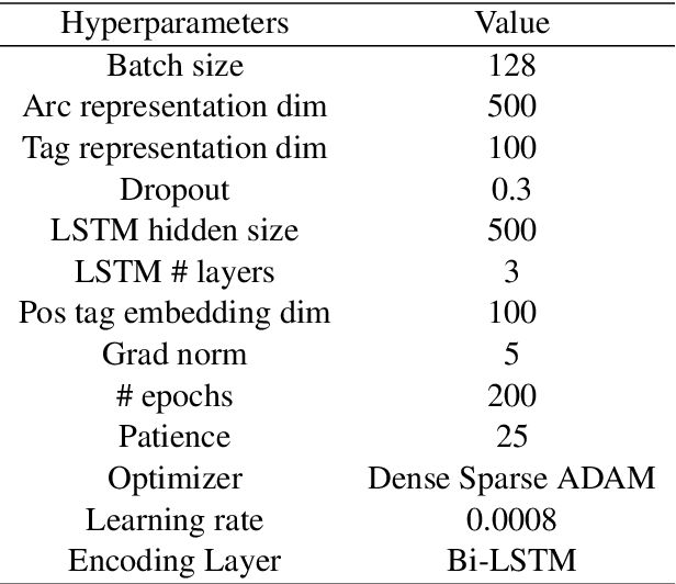 Figure 4 for Zero-Shot Cross-Lingual Dependency Parsing through Contextual Embedding Transformation