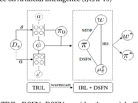 Figure 1 for Truly Batch Apprenticeship Learning with Deep Successor Features