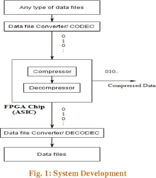 PDF] HARDWARE IMPLEMENTATION OF LOSSLESS LZMA DATA COMPRESSION