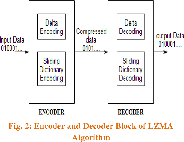 PDF] HARDWARE IMPLEMENTATION OF LOSSLESS LZMA DATA COMPRESSION