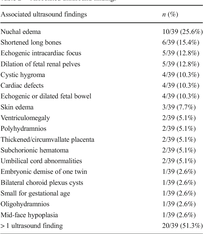 Table 2 from Investigating Pregnancy Outcomes After Abnormal Cell